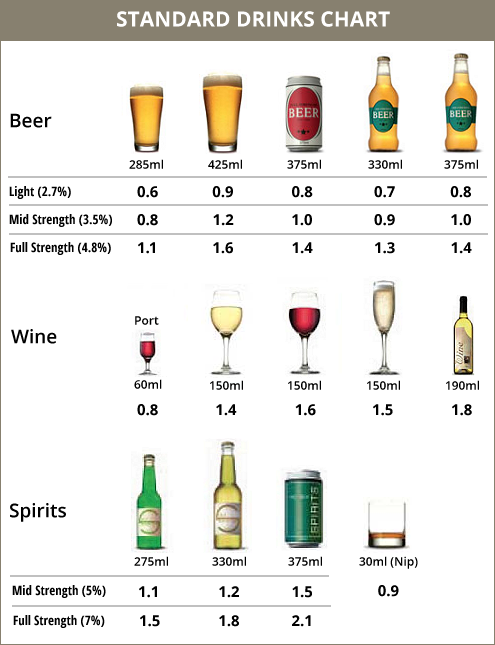 How to calculate how many standard drinks you can have | sbs your.